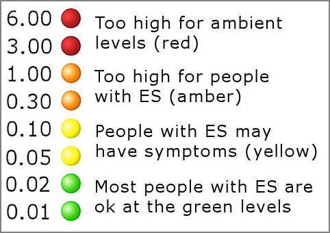 Excellent High Emf Symptoms Pictures Inspiration - Simple Wiring ...
